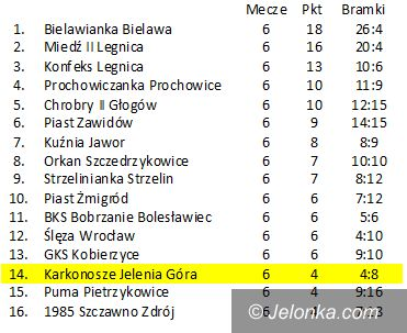 Dolny Śląsk: Bez optymizmu w IV lidze