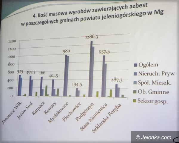 Powiat: Radni powiatu debatowali o azbeście