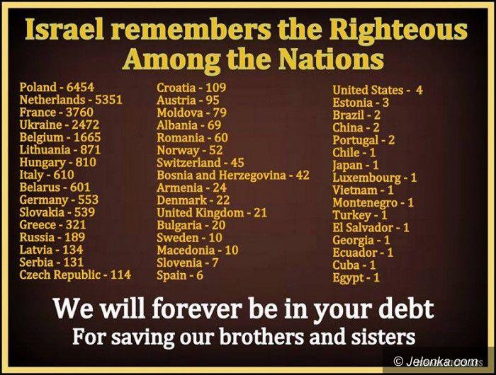 Świat: Holokaust Żydów i wojna religijna
