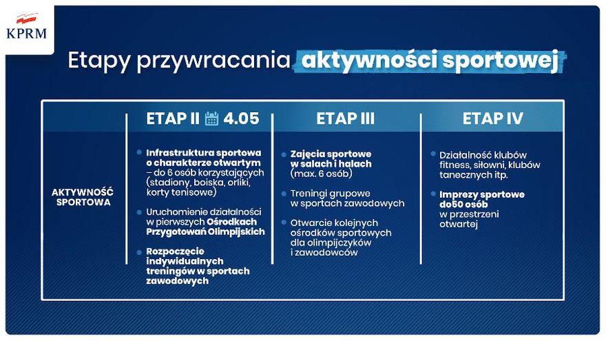 Polska: Etapy uwalniania sportowców