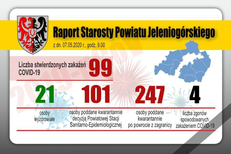 Powiat: Powiat jeleniogórski nadal bez kolejnych zarażeń