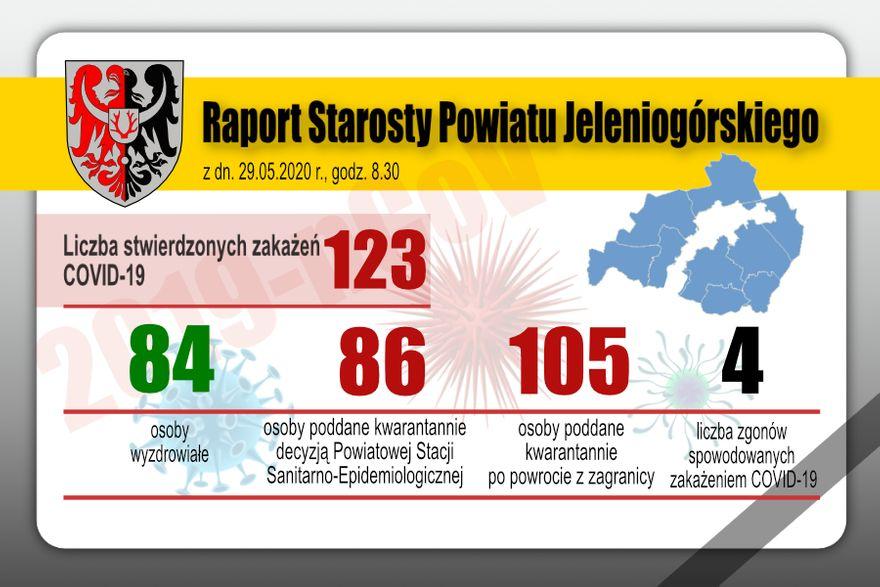 Powiat: Poprawia się sytuacja epidemiologiczna w powiecie