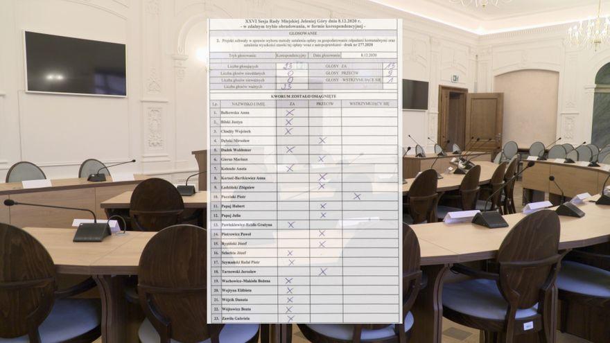 Jelenia Góra: Radni zdecydowali: więcej za wywóz śmieci