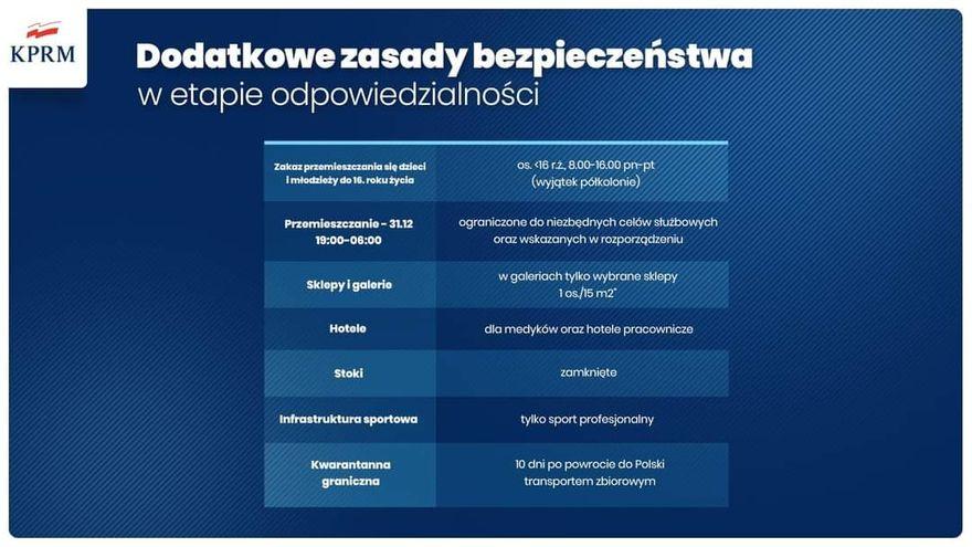 """Jelenia Góra: Po świętach """"narodowa kwarantanna""""?"""