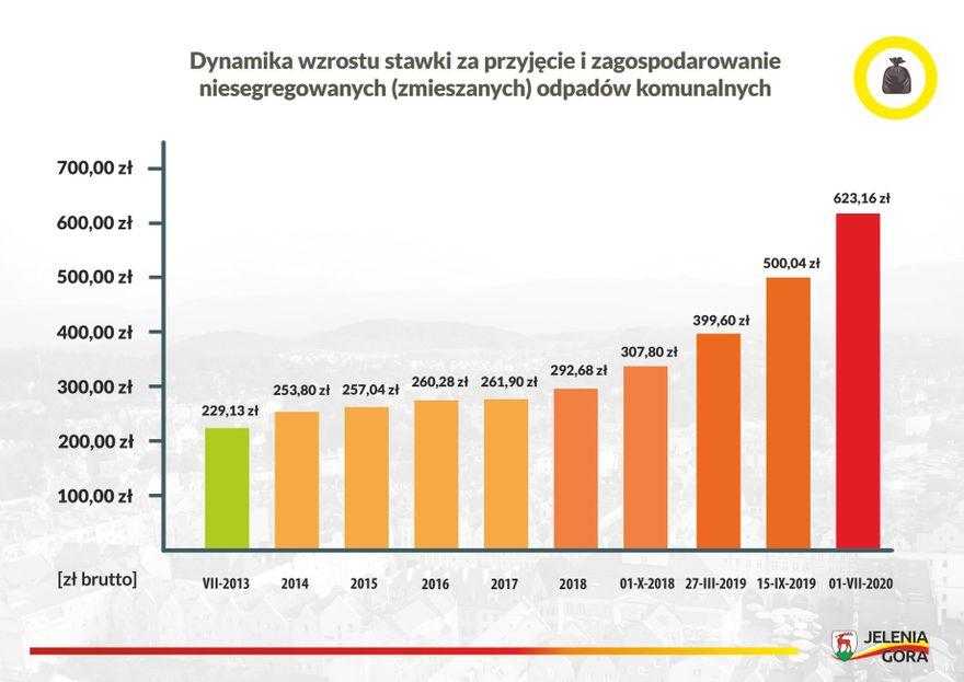 Jelenia Góra: Skąd się biorą ceny śmieci?
