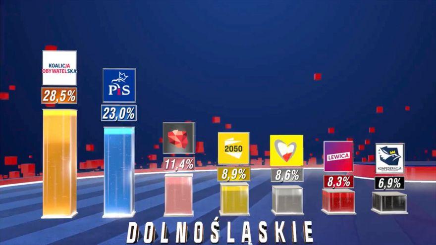 Jelenia Góra: Przedwyborcze prognozy do dolnośląskiego sejmiku