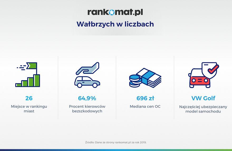 Wałbrzych/Kraj: 65 procent jeździło bez szkód