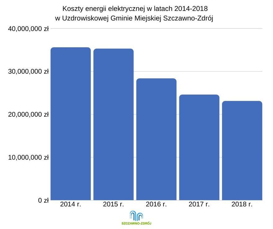 REGION, Szczawno-Zdrój: Zmodernizują oświetlenie