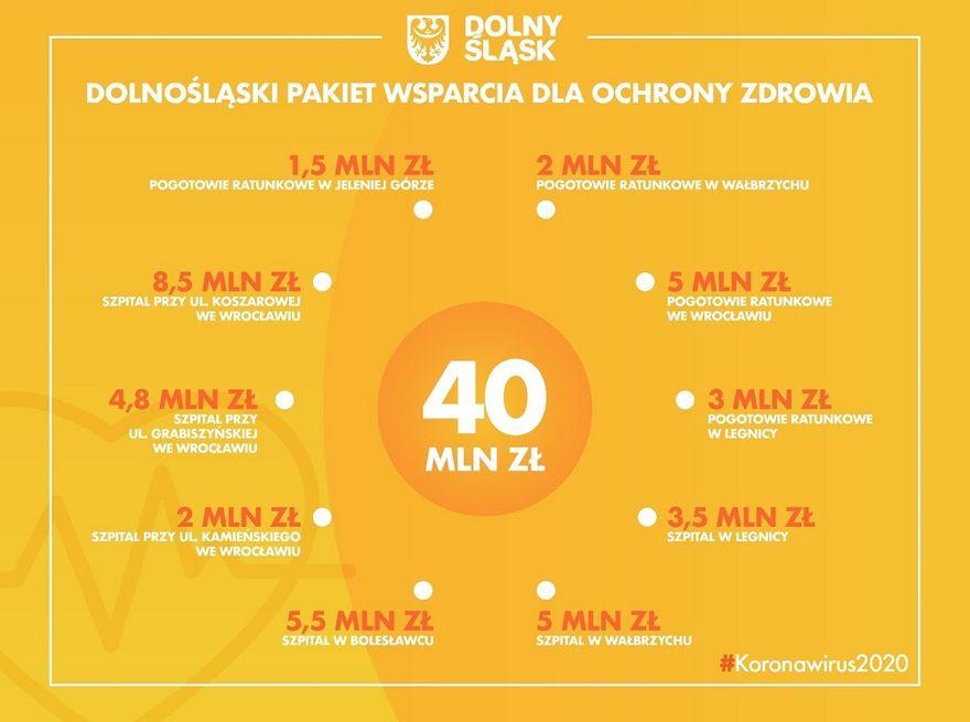 Wałbrzych/REGION: 5 milionów dla szpitala i 2 dla pogotowia