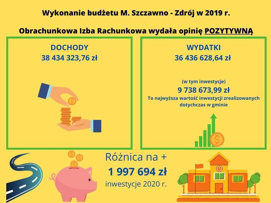 REGION, Szczawno-Zdrój: Budżet na plusie