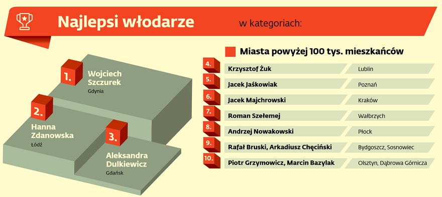 """Wałbrzych/Kraj: Prezydent w """"10"""""""