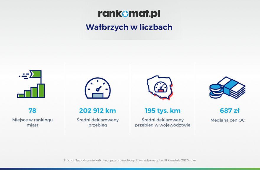 Wałbrzych/Kraj: Wałbrzyszanie jeżdżą zużytymi autami