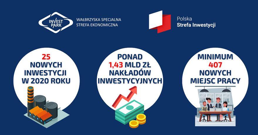 Wałbrzych/REGION: Dobry rok dla WSSE