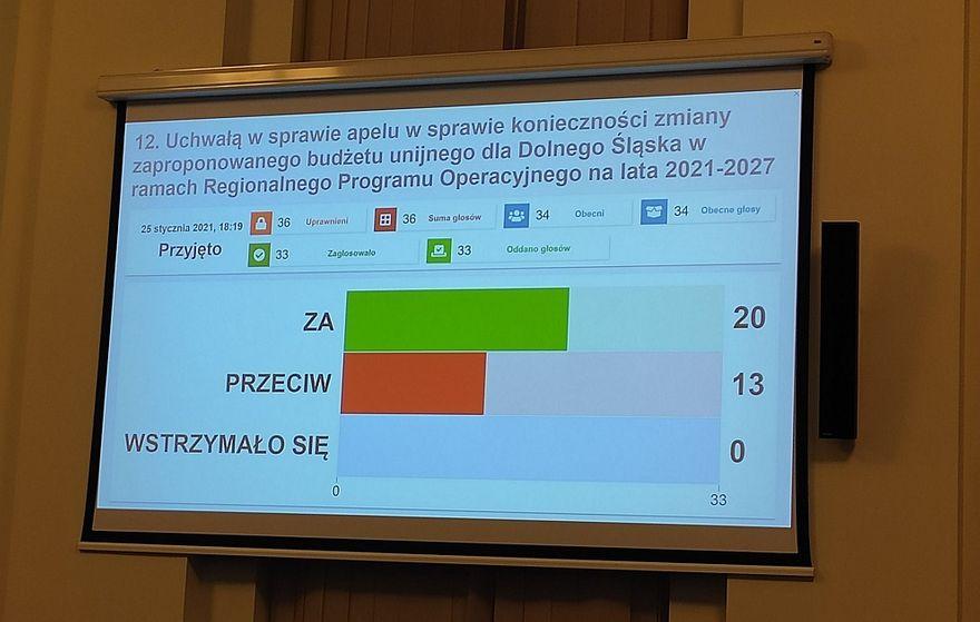 Wałbrzych/REGION: Sejmik apeluje o więcej