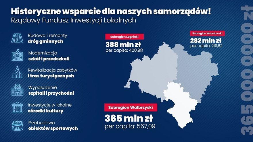 powiat wałbrzyski: Pieniądze dla naszych gmin