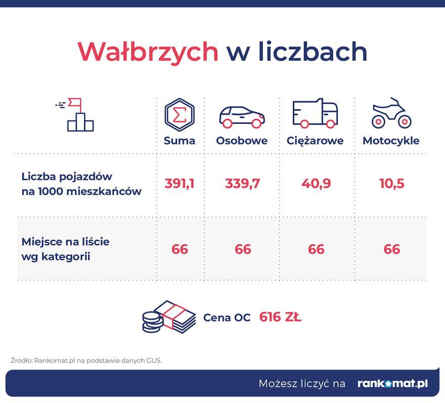Wałbrzych/Kraj: Wałbrzych na 66. miejscu