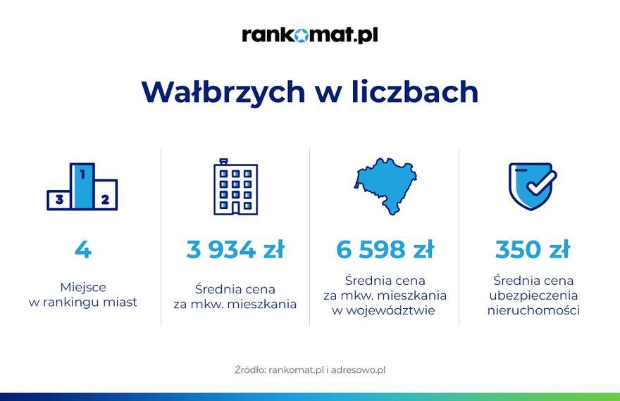 Wałbrzych/Kraj: Niskie stawki mieszkań