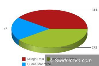 Świdnica: Ostatni dzień głosowania na nazwę ulicy przy Galerii Świdnickiej