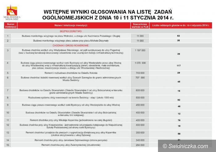 Świdnica: Budżet Obywatelski w Świdnicy – 2,6 tysiąca głosujących! [WYNIKI]