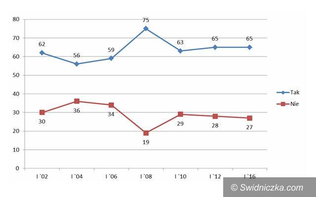 Kraj: Większość Polaków deklaruje swoje zaufanie do Policji