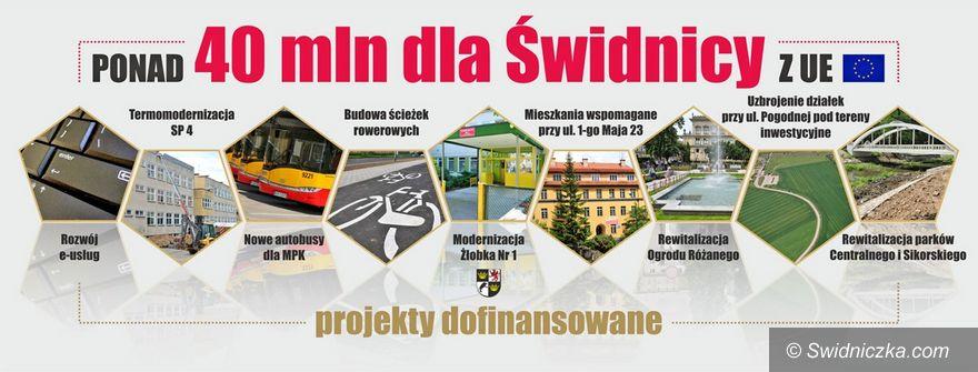 Świdnica: Świdnica pozyskała już ponad 41 milionów złotych