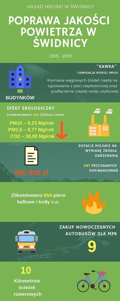 Świdnica: Świdnica liderem w walce ze smogiem
