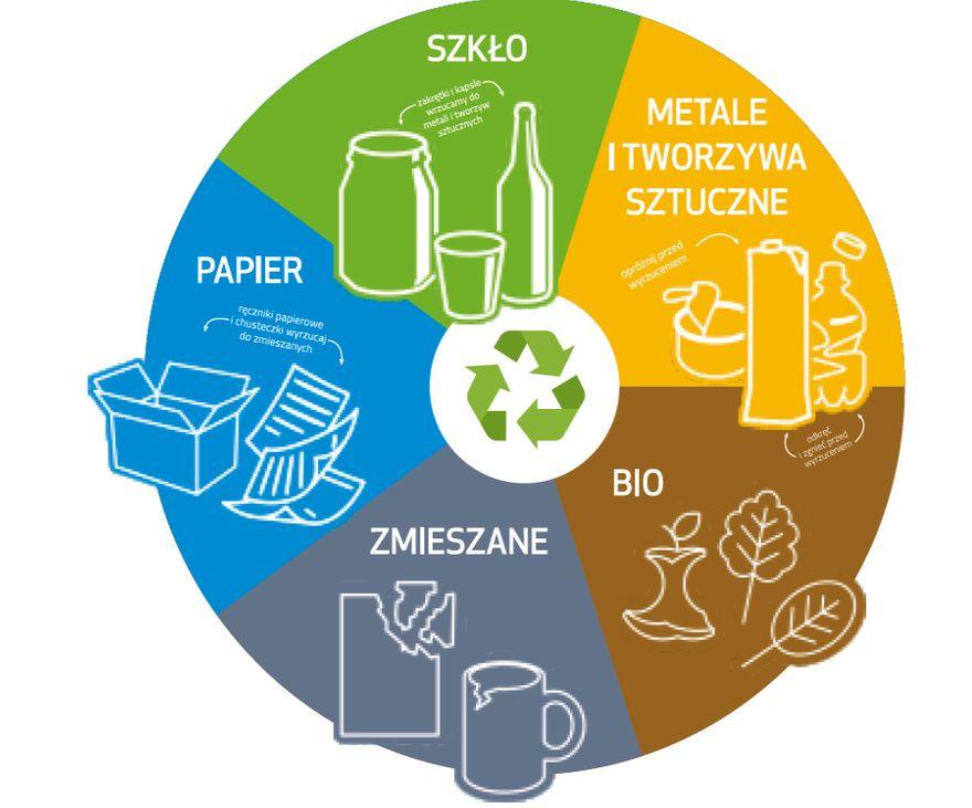 Świdnica: Więcej za odpady
