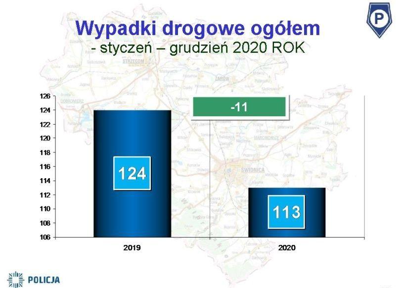 Świdnica/powiat świdnicki: Policja podsumowuje rok